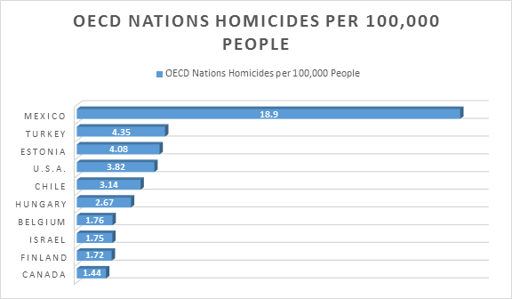 OECD Homicide Rate