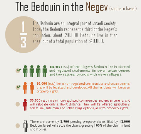 Bedouin in the Negev