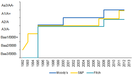 Israel's Foreign Currency Credit Rating over Time