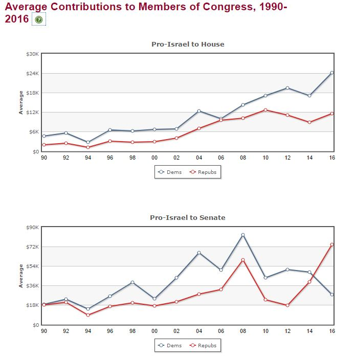 Avg contributions to members of Congress