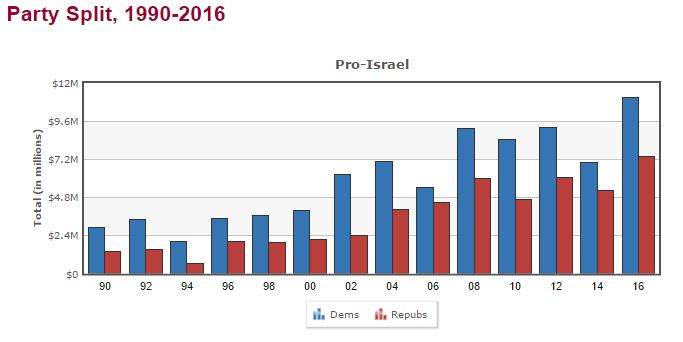 Pro-Israel Lobby Contributions by Party