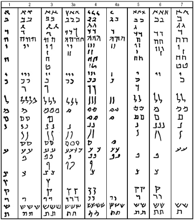 Examples of the Aramaic script. (1) Exodus fragment; (2) Bar Kokhba letter; (3) Bet Mashko letter; (3a) Signatures of witnesses to no. 3; (4) Signatures of witnesses on no.