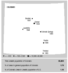 Jewish communities in Colorado and dates of establishment. Population figures for 2001.