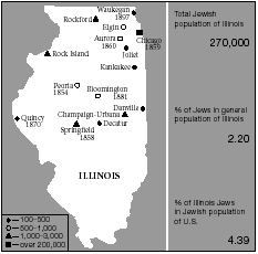Jewish communities in Illinois, with date of establishment of the first synagogue. Population figures for 2001.