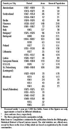 Table 2: Infant Mortality (Rates)1 (Selected Data) Main Sources: Compilations contained in the publications listed in the Bibliography; Statistical Abstract of Israel (various issues).