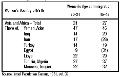 Table 3: Mortality below Age Five per 100 Children Born in Asia and Africa (Born to Jewish Women who Subsequently Immigrated to Israel during 194854) Source: Israel Population Census, 1961, vol. 32.