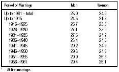 Table 4: Mean Age of Jews at Marriage1 in Europe (Persons who Subsequently Immigrated to Israel) Source: Israel Population Census, 1961, vol. 26.