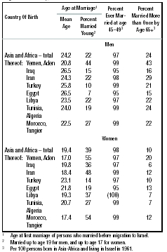 Table 6: Marriage Patterns of Jews in Asia-Africa (Persons who Immigrated to Israel), 1961 Source: Israel Population Census, 1961, vols. 22, 32.