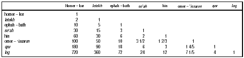 Table 3. Measures of Volume and Their Ratios