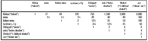 Table 9. Syncretist System of Weights and Measures in the Talmud