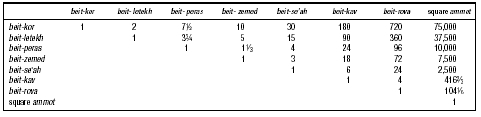 Table 11. Measures of Surface and Their Ratios